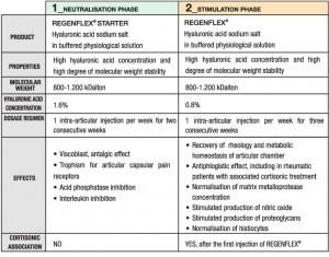 schema trattamento bifasico regenflex eng